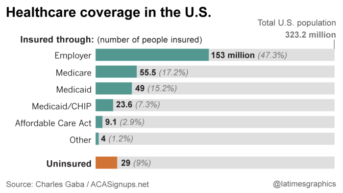 Healthcare coverage in the U.S.