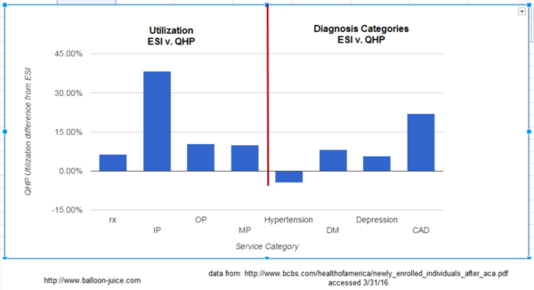 Differential between employer-sponsored insurance and ACA health plans. Abbreviations on the x axis are: rx=prescriptions, IP=inpatient, OP=outpatient, MP=medical professionals, DM=diabetes mellitus, CAD=coronary artery disease.