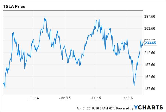 Portrait of a company living on hype: Tesla shares since January 1, 2014