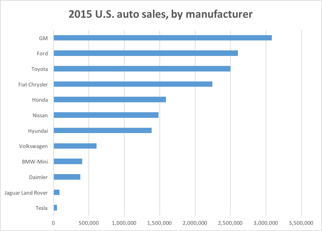 ...But Tesla remains a tiny player in the U.S. auto market, based on sales. Note: Tesla figure represents reported total deliveries of 50,580 for 2015.