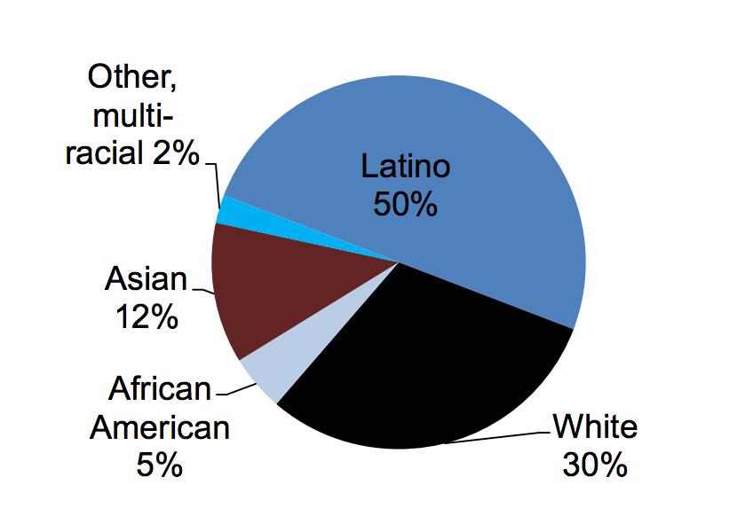 Half of California's remaining uninsured individuals are Latino.