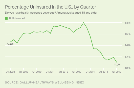 The Affordable Care Act continued to drive down the percentage of Americans without health insurance in the first quarter of 2016.
