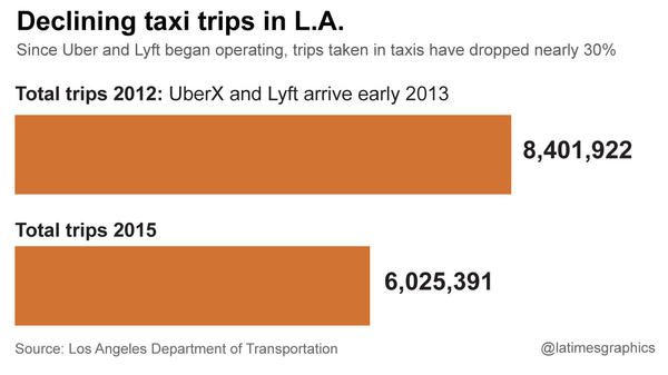 Since Uber and Lyft entered the Los Angeles market, total taxi trips have fallen by nearly 30%.
