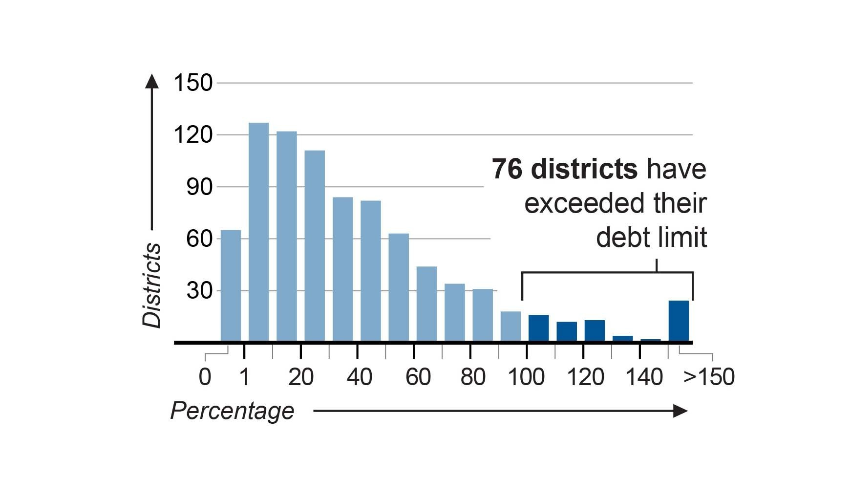 Illinois School District Debt Database Chicago Tribune