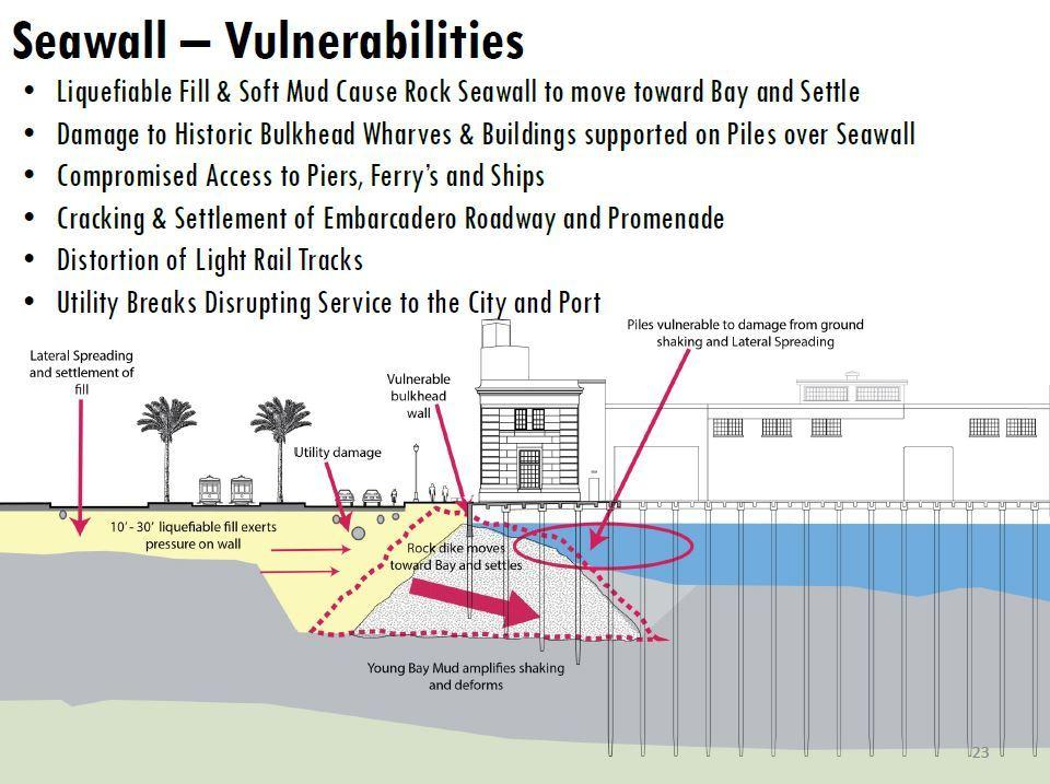 A slide showing how the rock wall could lurch forward toward the bay during a major earthquake, pushed by liquefiable land behind it. The movement could damage utilities, the roadway, streetcar tracks and the Embarcaderos wharves.