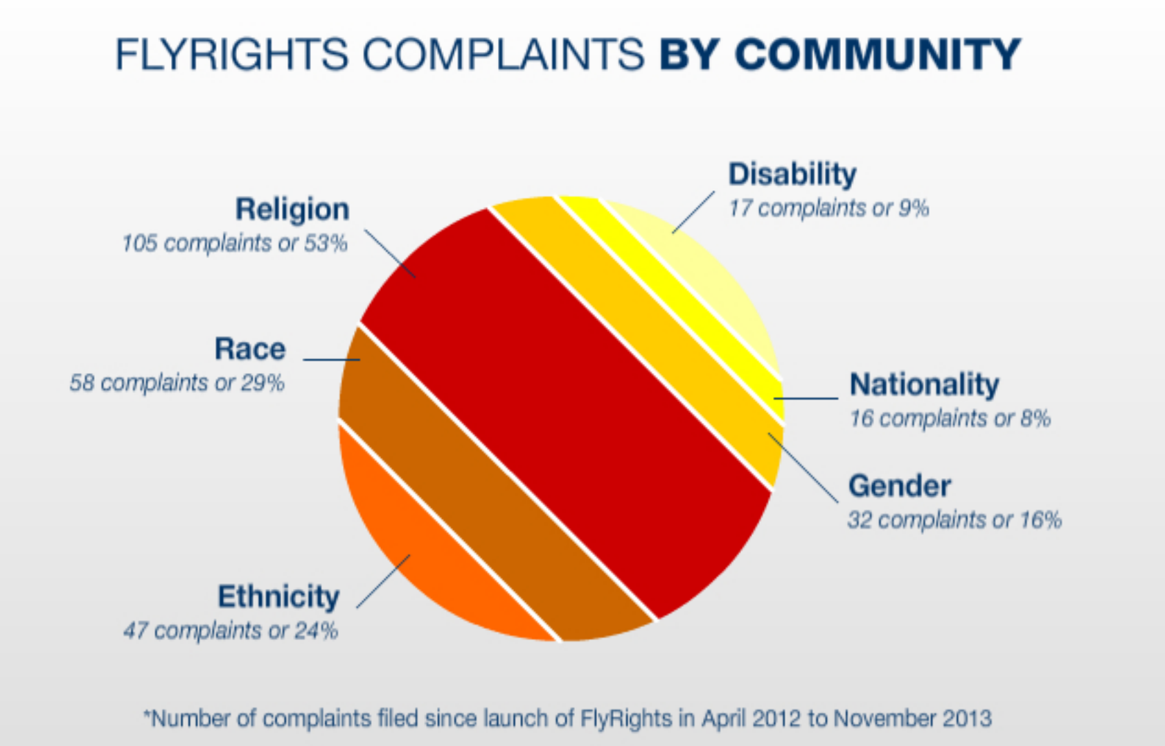 Complaints logged via the Sikh Coalition's FlyRights app suggest that religion and race account for the vast majority of allegations of discriminatory treatment.