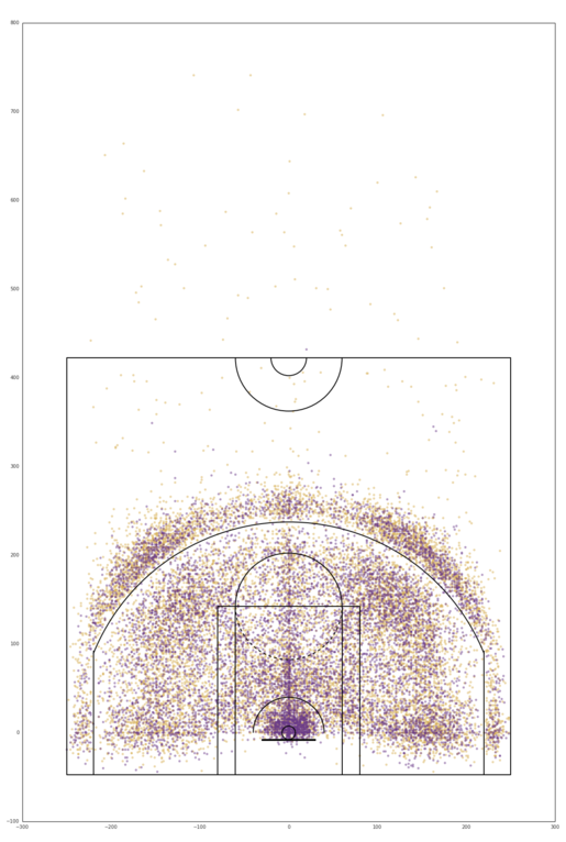 An early Matplotlib plot of Kobe's shot data.