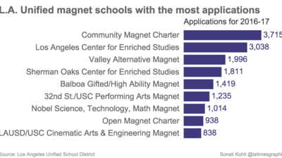 L.A. Unified magnets accepted less than half of applicants this year