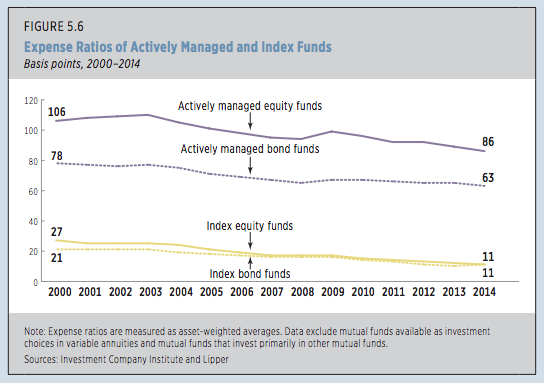 Actively managed funds cost an average of nearly eight times as much in expenses as index funds, but their owners aren't getting as much in value.