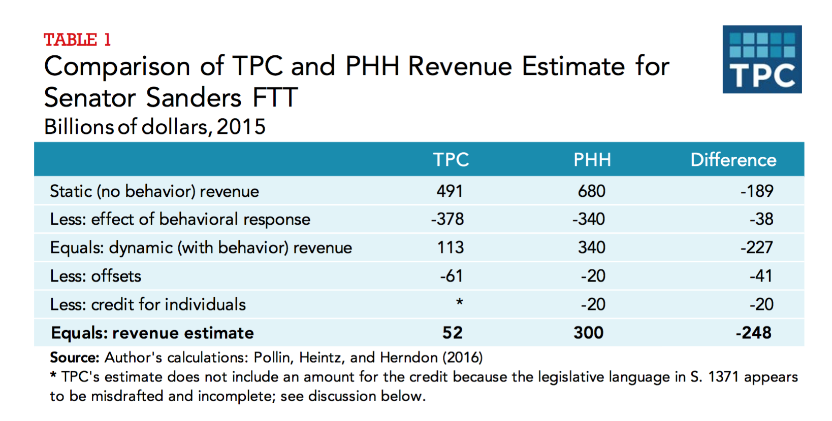 ...reducing revenue estimates from $300 billion a year, as Sanders estimates, to $52 billion a year.