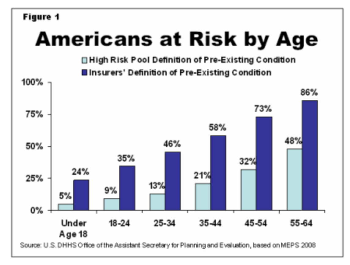 The ratio of Americans vulnerable to insurance denials for preexisting conditions rises sharply with age, as this 2011 federal estimate shows.
