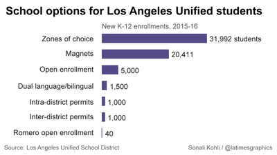 How realistic is L.A. Unified's common enrollment application plan?