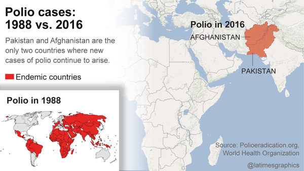 Polio cases 1988 vs 2016