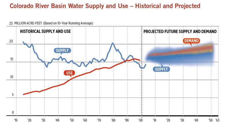 水需求在世纪之交围绕科罗拉多州的耗资,并且很可能会继续增长。