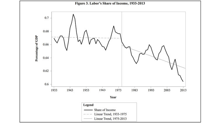 Labor's share of income has been on a downward slide since 1975.