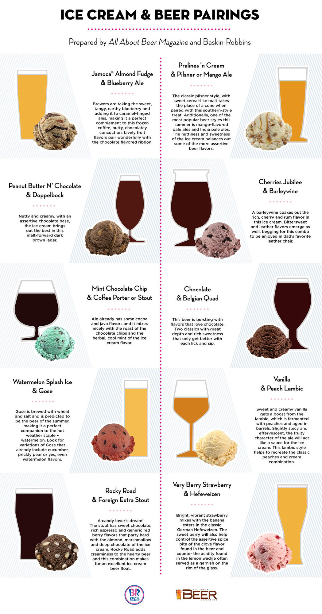 """A beer and ice cream pairings infographic by Baskin-Robbins and """"All About Beer"""" magazine"""