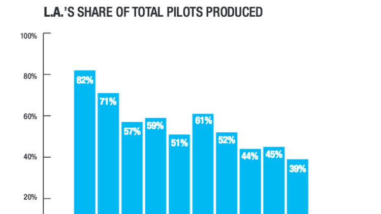 A look at L.A. share of total pilots produced last season