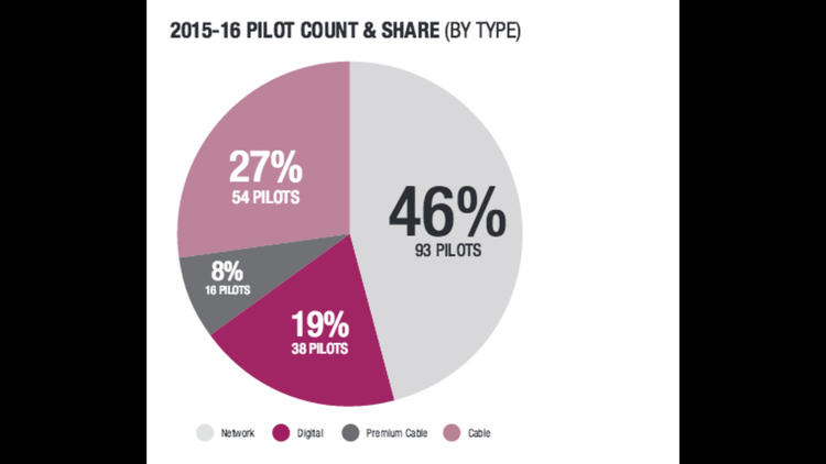 The share of dgital production of pilots n L.A. is on the rise