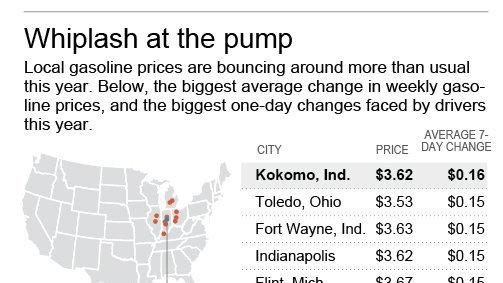 Fort Wayne Gas Prices >> Volatile Prices At Gas Pumps Give Drivers Whiplash The San