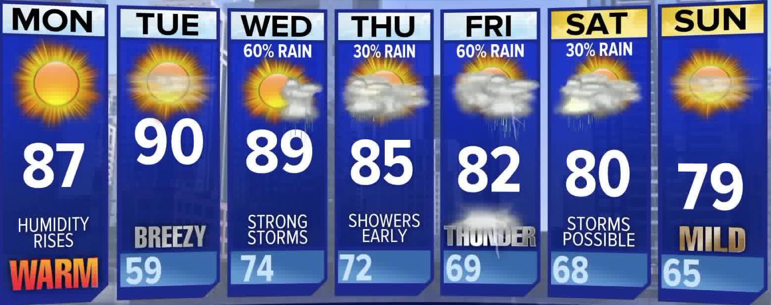 7 Day Forecast For Sept 5 Chicago Tribune