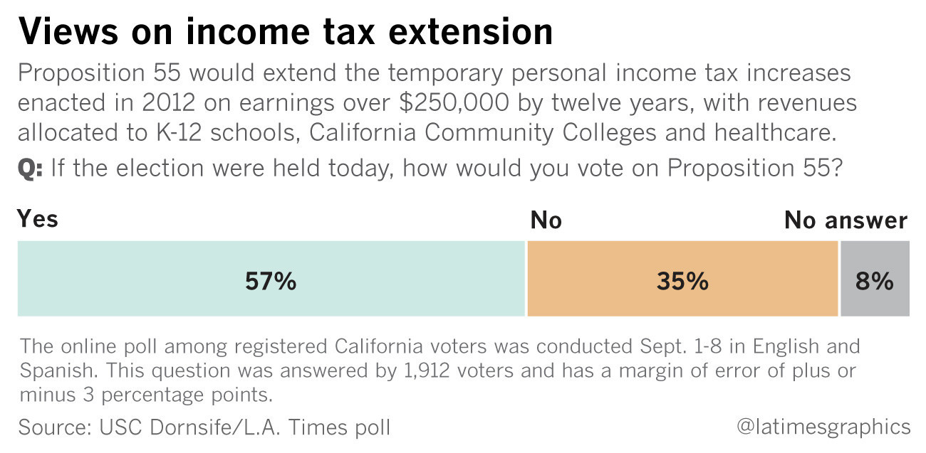 Ballot measure to extend income tax hike has strong support