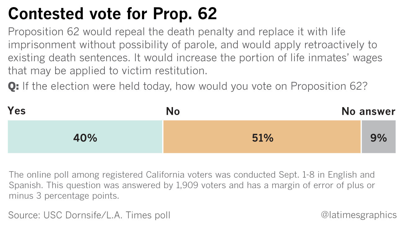 Voters do not favor abolishing California death penalty ...