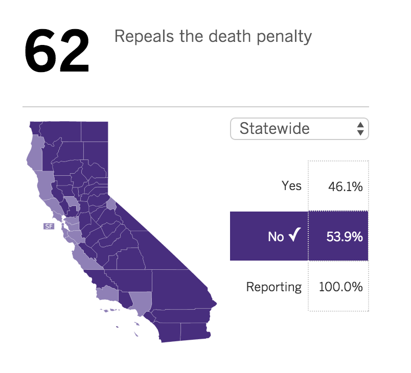 The Implementation of Capital Punishment