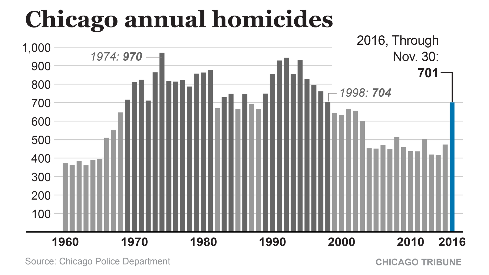 chicago homicides chart chicago tribune