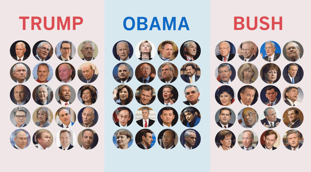 How Trump S Cabinet Picks Compare To Obama And Bush S