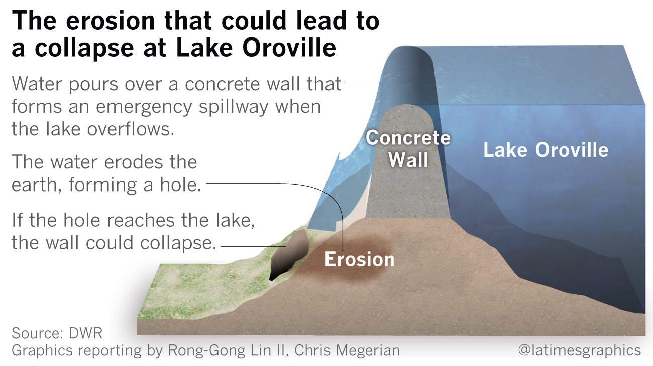 BREAKING: Threat of Oroville spillway collapse prompts evacuation of