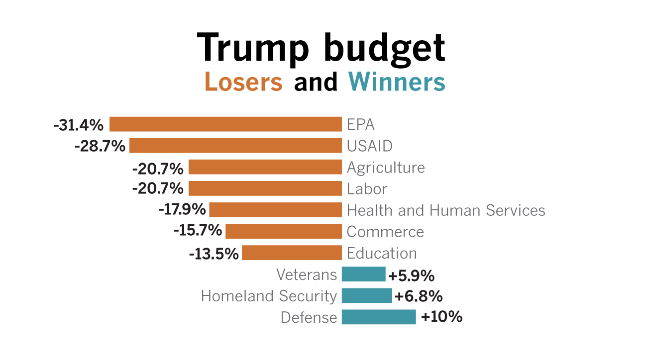 What Got Cut In Trump S Budget Proposal Los Angeles Times