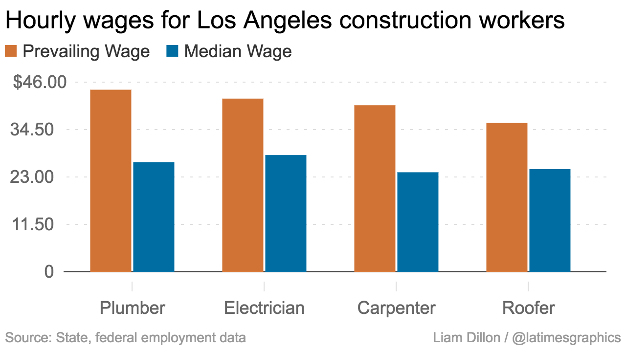 here s how construction worker pay is dominating california s