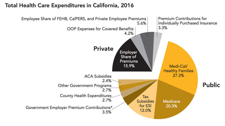 Public sources account for 71% of healthcare revenues in California, including 60% from federal prog