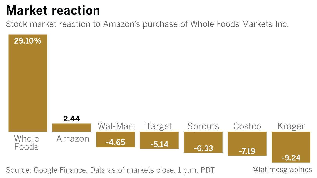 Whole Foods Delivery Through Amazon