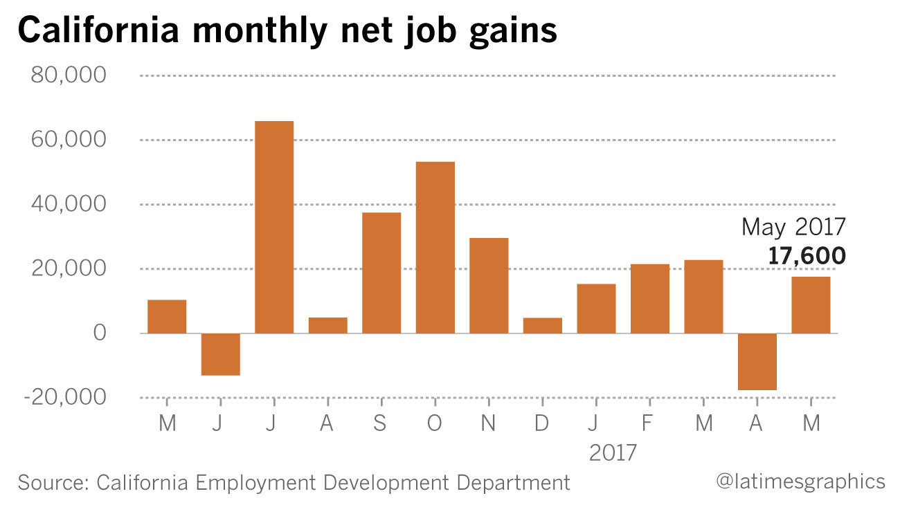 California net job gains