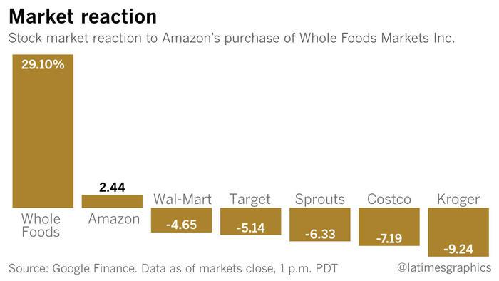 Http Www Latimes Com Business La Fi Amazon Whole Foods  Story Html