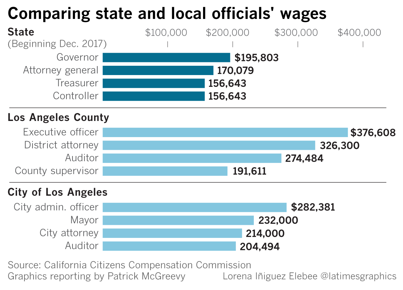 Here's what you need to know about the pay raises given to