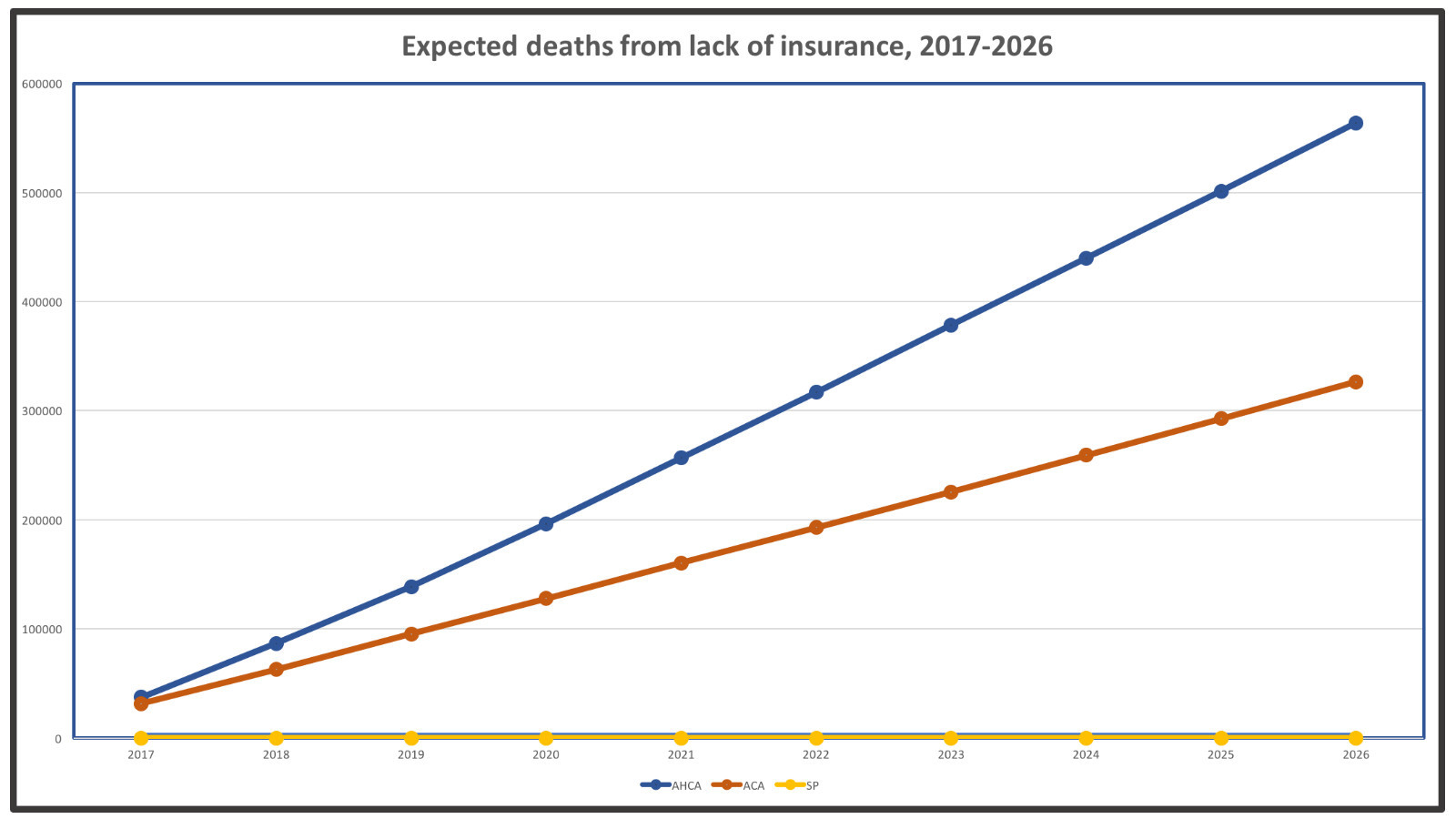 Cumulative impact of uninsurance over 10 years, if one death per year is saved for every 830 adults with coverage. The House GOP's AHCA (blue), would leave 23 million more without coverage than the Affordable Care Act (orange). Single-payer (yellow) would cover everyone.