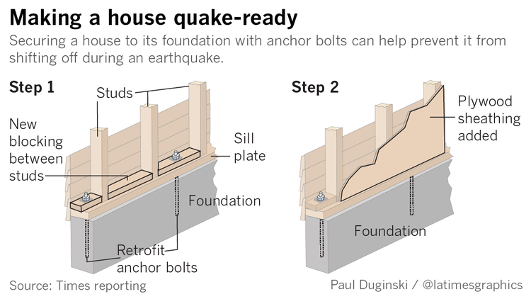 Fearing a big earthquake like the one in Mexico isn't enough