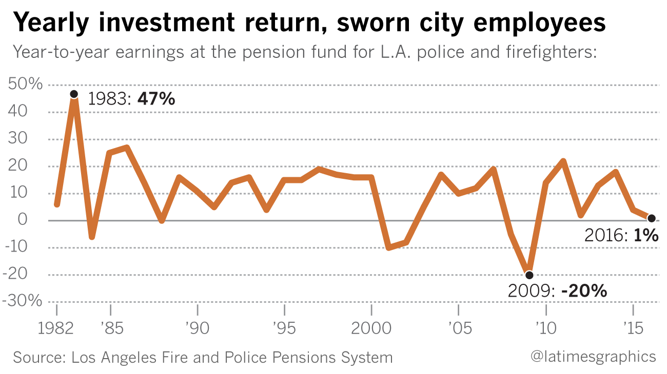 The pension board for police officers and firefighters recently cut their yearly earnings assumptions, shifting the cost to the city budget. Investment returns have fluctuated dramatically over the past decade.