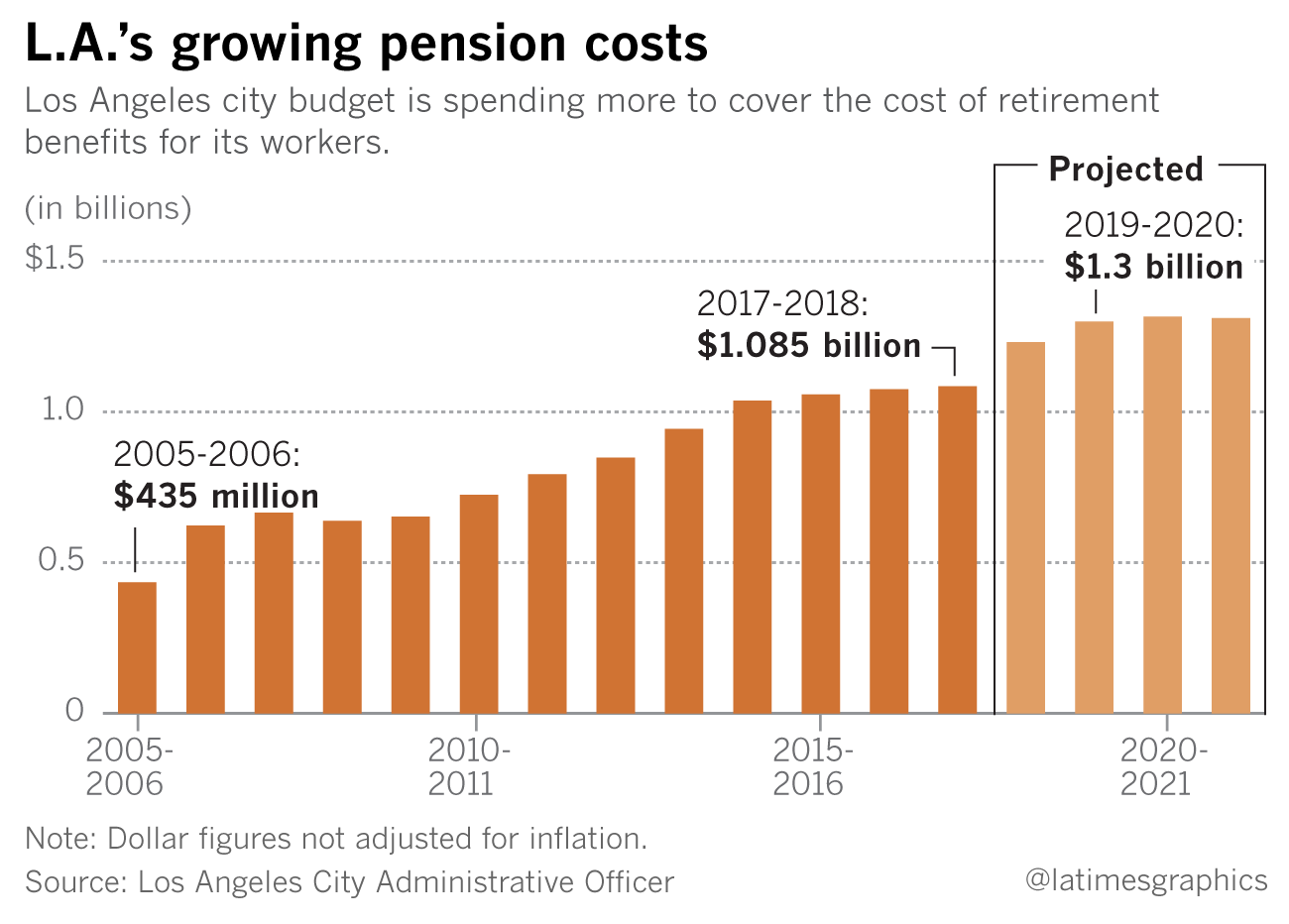 A report issued in April projected a $215 million increase in retirement costs over two years, if two pension boards lower their earnings projections. That figure could grow, depending on coming budget decisions.