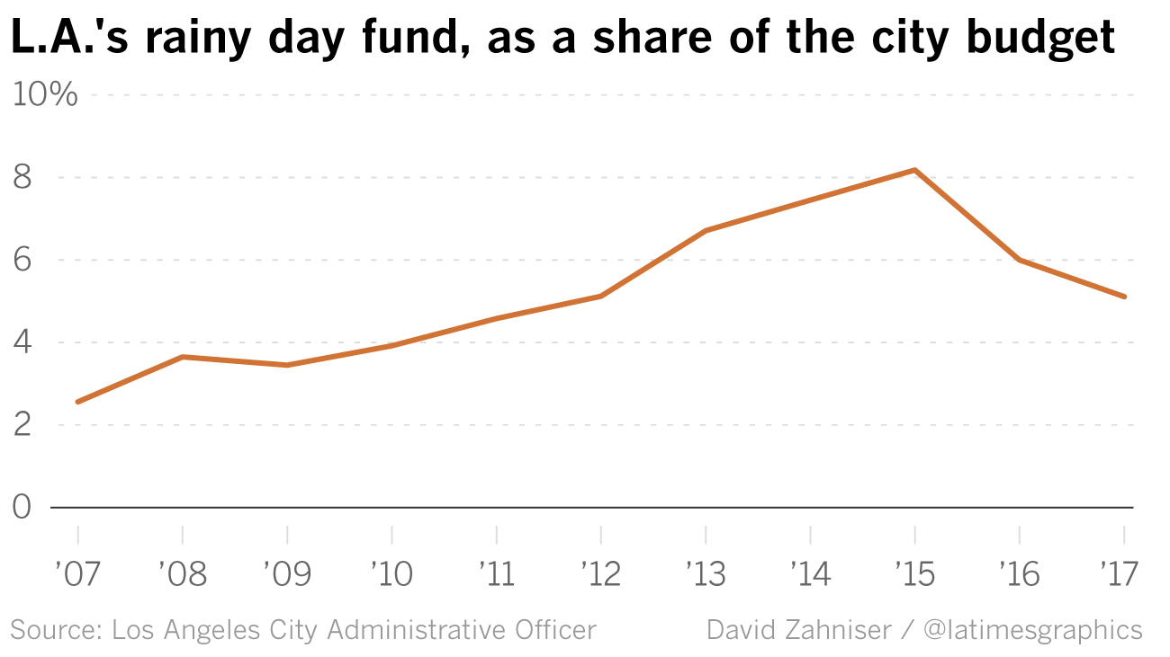Los Angeles' reserve fund, which includes money for emergencies, is a much bigger share of the general fund budget than it was during the recession. The figure for 2017 is an estimate.