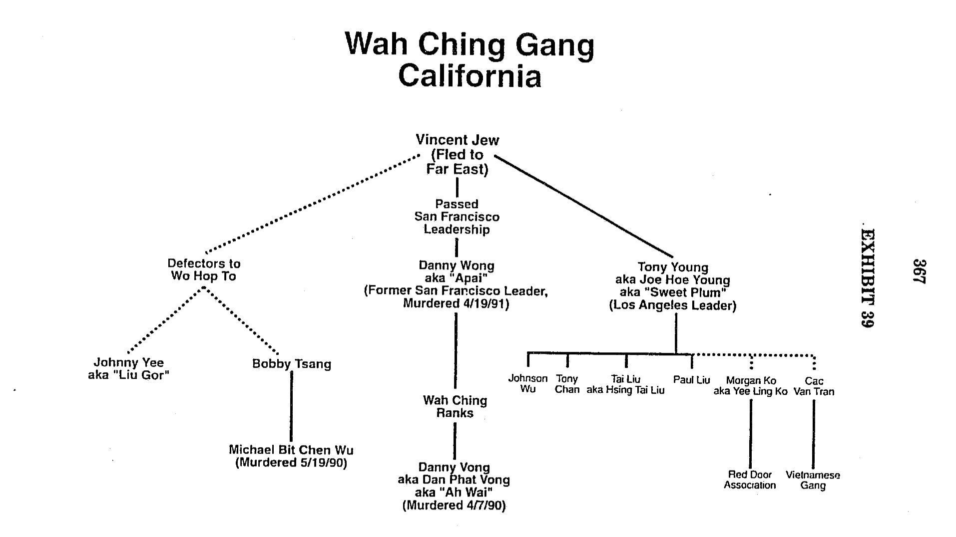 Wah Ching organizational chart presented to the Committee on Governmental Affairs in 1991, listing Tony Young as the Los Angeles leader of the Wah Ching.