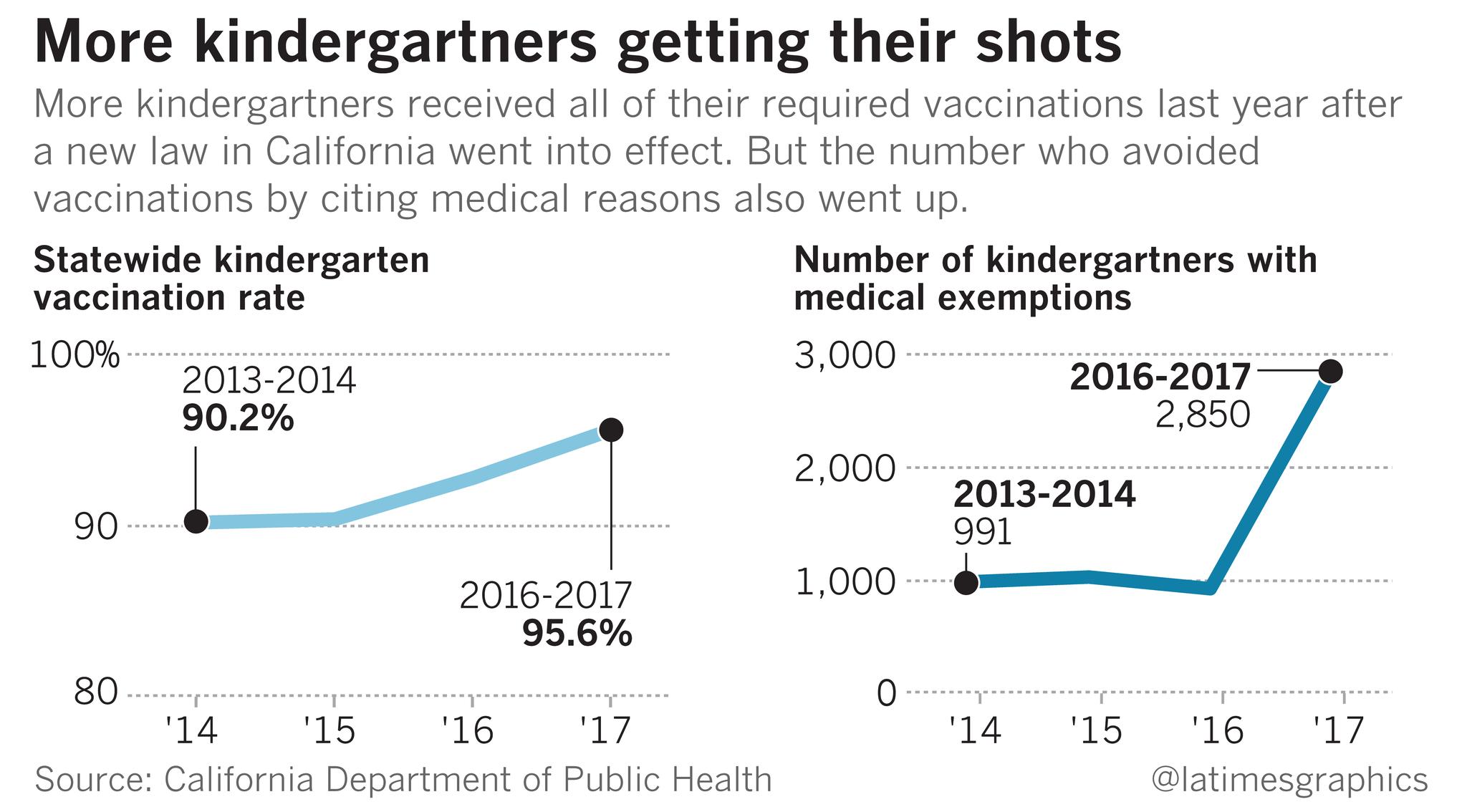 Despite California's strict new law, hundreds of schools