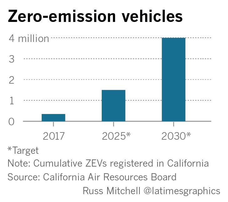 California Ev Rebate >> Should California Spend 3 Billion To Help People Buy