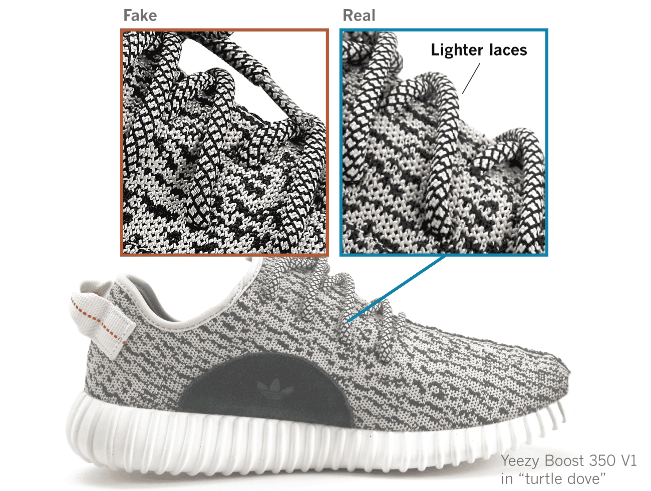 f5f12433827 ... Adidas Yeezy has become so sophisticated that even some of the most  astute fans can t tell the difference between a well-made fake and the real  deal.