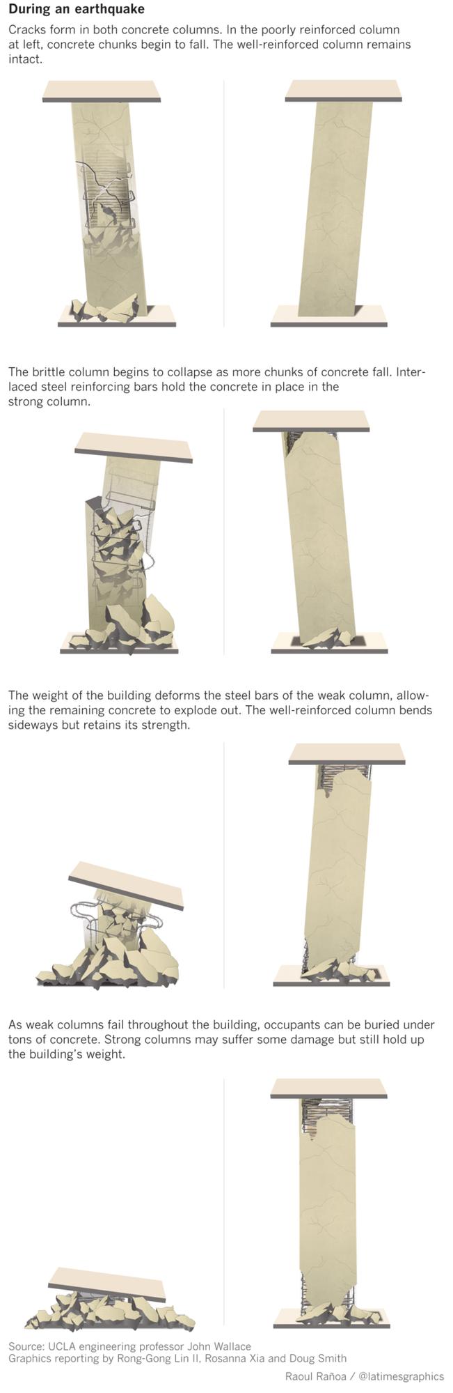 Quake damage to concrete columns