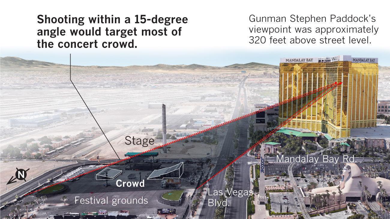 Shooting Update: The Trigonometry Of Terror: Why The Las Vegas Shooting Was