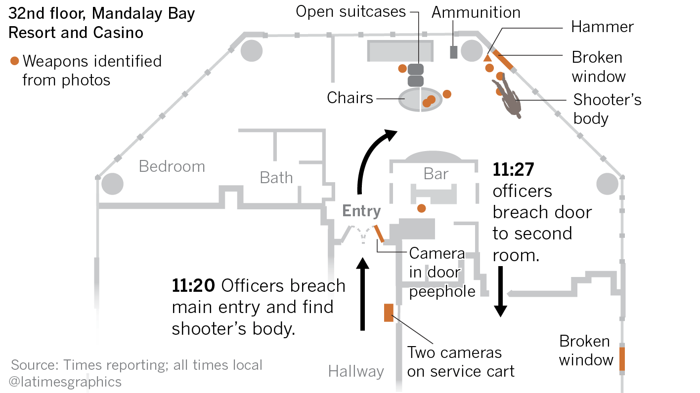 Here S A Timeline Of The Las Vegas Shooting With The