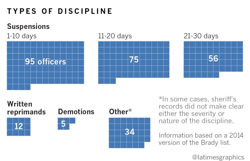 me g brady list discipline
